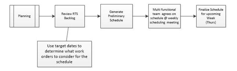 planning_flow_chart