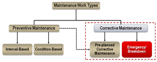 maintenance_work_type